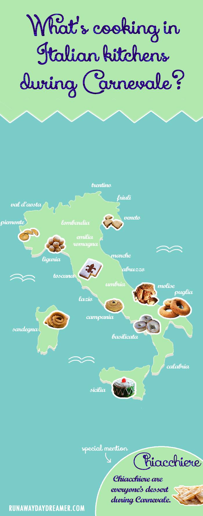 Italian Carnevale Desserts